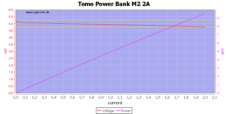 Tomo%20Power%20Bank%20M2%202A%20load%20sweep