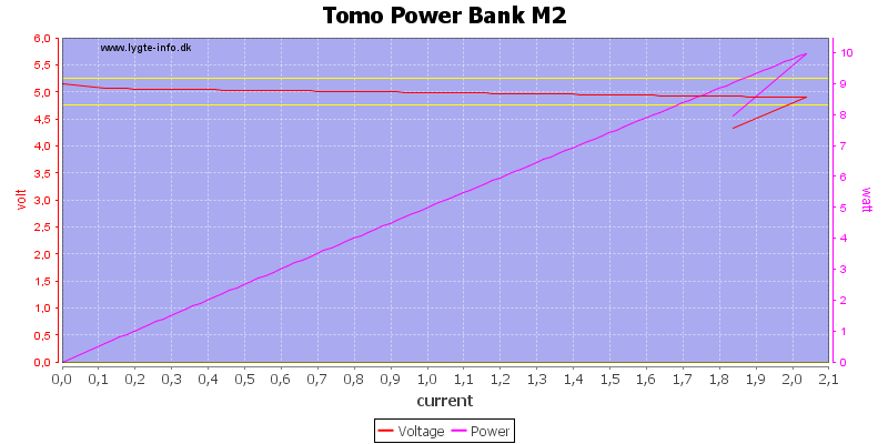 Tomo%20Power%20Bank%20M2%20load%20sweep