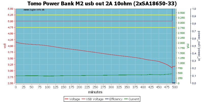 Tomo%20Power%20Bank%20M2%20usb%20out%202A%2010ohm%20%282xSA18650-33%29