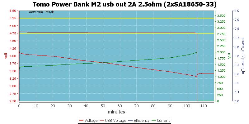 Tomo%20Power%20Bank%20M2%20usb%20out%202A%202.5ohm%20%282xSA18650-33%29
