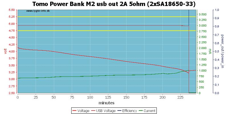 Tomo%20Power%20Bank%20M2%20usb%20out%202A%205ohm%20%282xSA18650-33%29