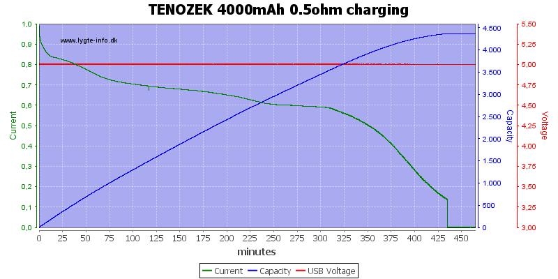TENOZEK%204000mAh%200.5ohm%20charging