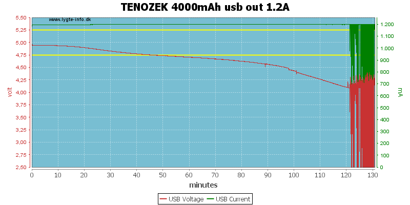 TENOZEK%204000mAh%20usb%20out%201.2A
