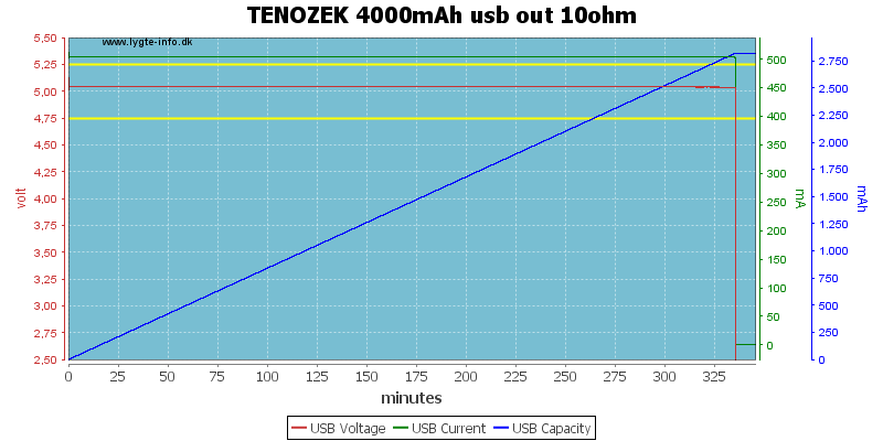 TENOZEK%204000mAh%20usb%20out%2010ohm
