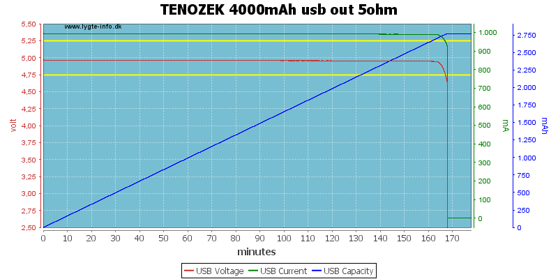 TENOZEK%204000mAh%20usb%20out%205ohm