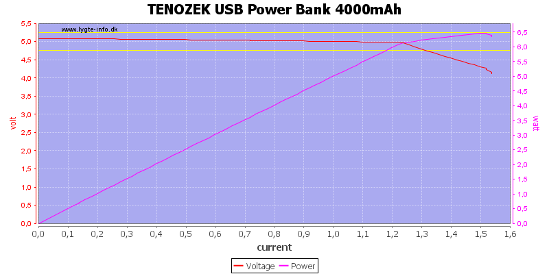 TENOZEK%20USB%20Power%20Bank%204000mAh%20load%20sweep