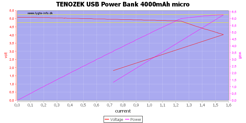 TENOZEK%20USB%20Power%20Bank%204000mAh%20micro%20load%20sweep