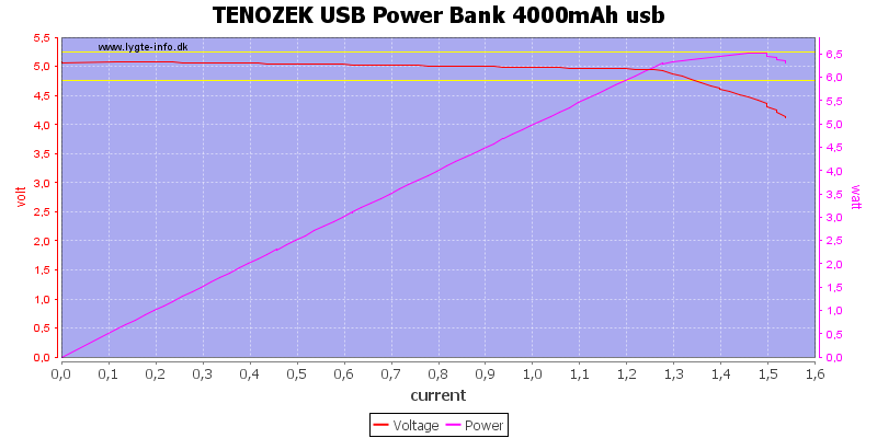 TENOZEK%20USB%20Power%20Bank%204000mAh%20usb%20load%20sweep