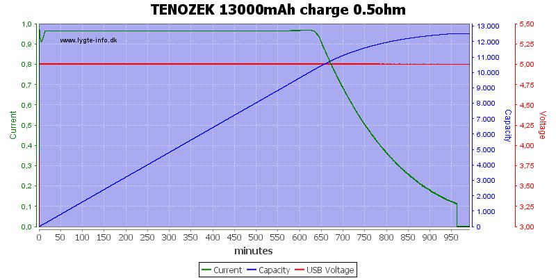 TENOZEK%2013000mAh%20charge%200.5ohm