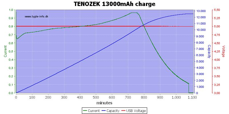 TENOZEK%2013000mAh%20charge