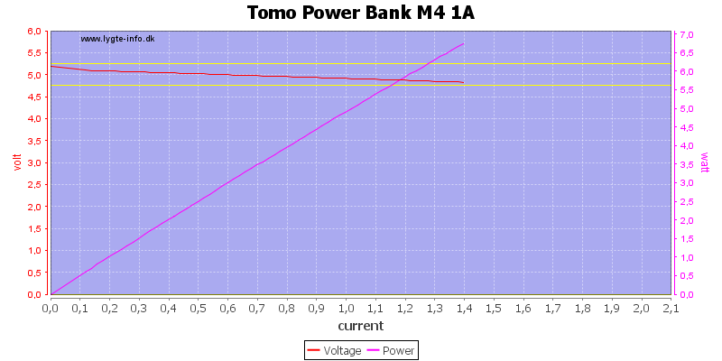 Tomo%20Power%20Bank%20M4%201A%20load%20sweep