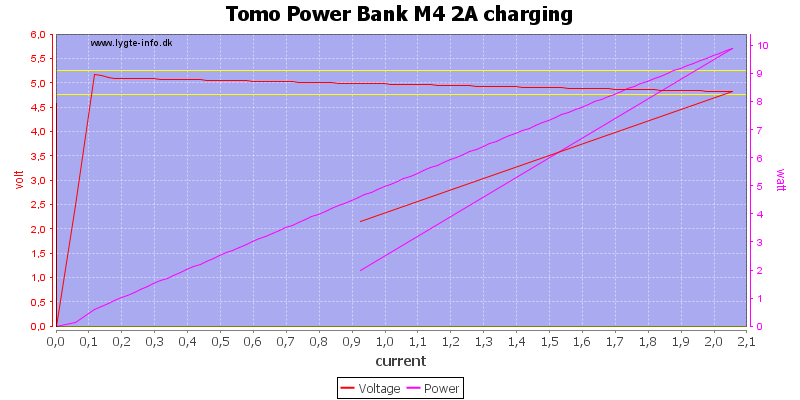 Tomo%20Power%20Bank%20M4%202A%20charging%20load%20sweep