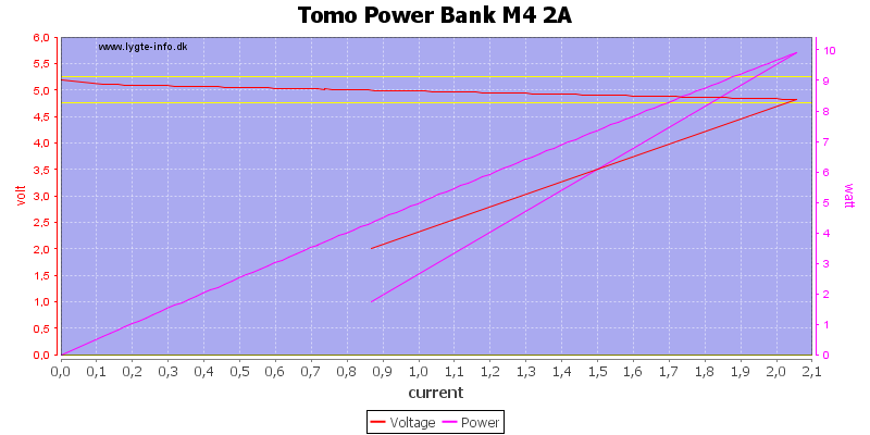 Tomo%20Power%20Bank%20M4%202A%20load%20sweep