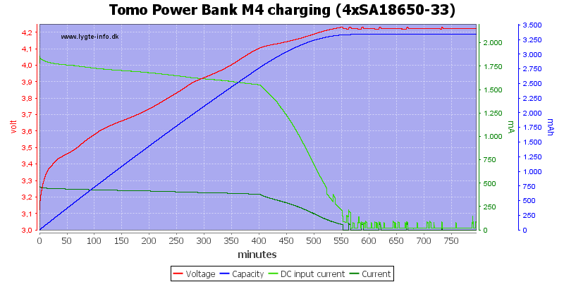 Tomo%20Power%20Bank%20M4%20charging%20%284xSA18650-33%29