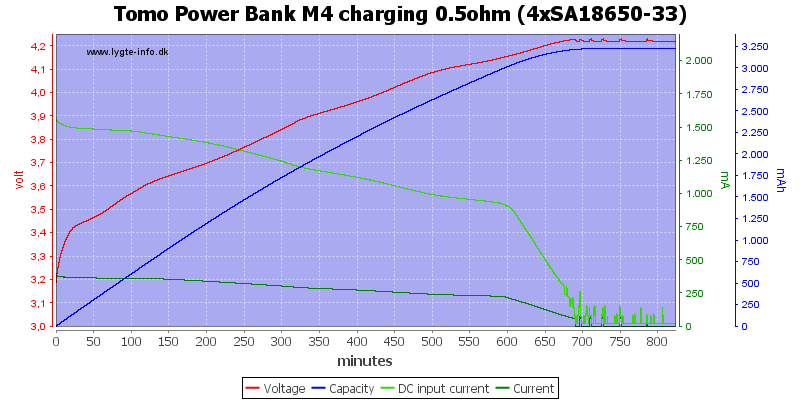 Tomo%20Power%20Bank%20M4%20charging%200.5ohm%20%284xSA18650-33%29