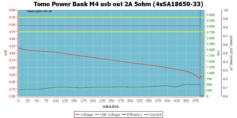 Tomo%20Power%20Bank%20M4%20usb%20out%202A%205ohm%20%284xSA18650-33%29