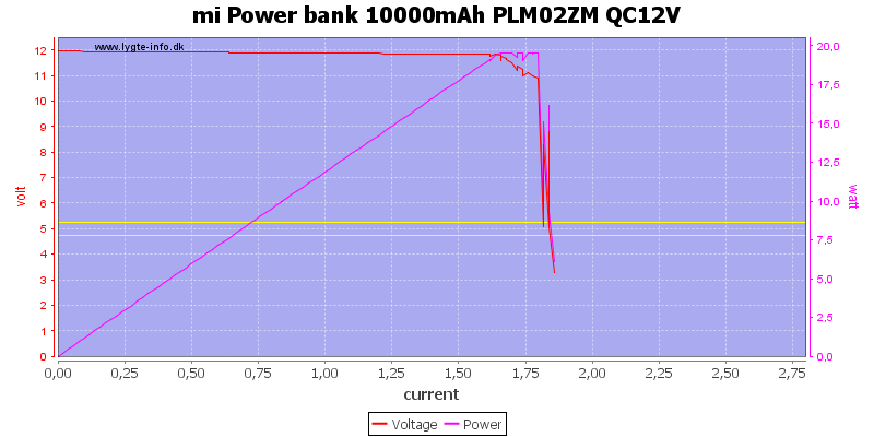 mi%20Power%20bank%2010000mAh%20PLM02ZM%20QC12V%20load%20sweep