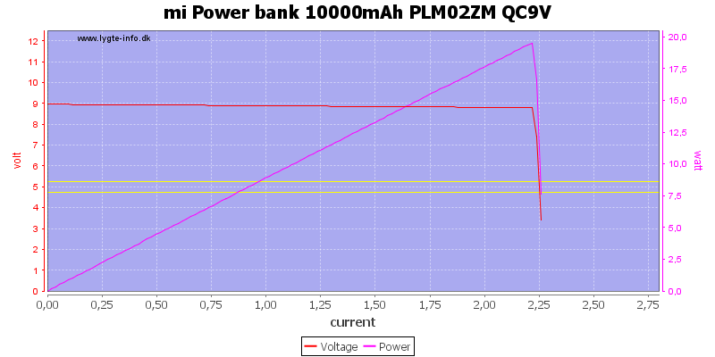 mi%20Power%20bank%2010000mAh%20PLM02ZM%20QC9V%20load%20sweep