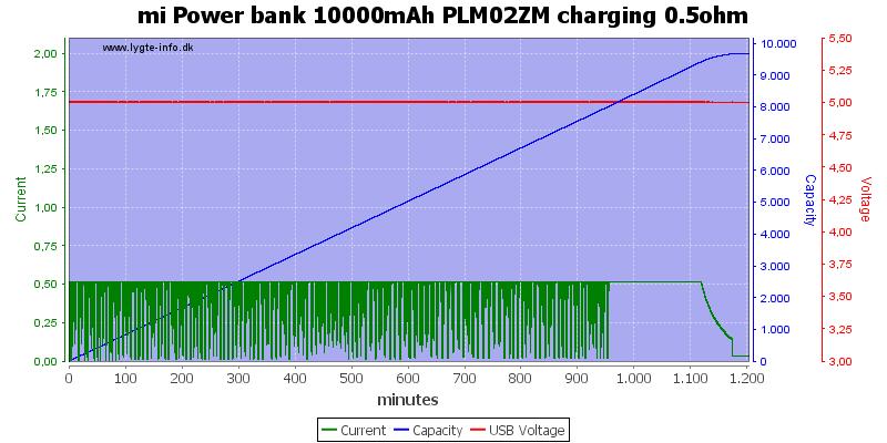 mi%20Power%20bank%2010000mAh%20PLM02ZM%20charging%200.5ohm