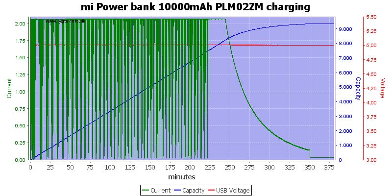 mi%20Power%20bank%2010000mAh%20PLM02ZM%20charging