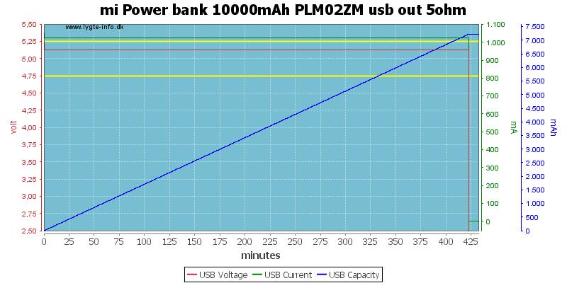 mi%20Power%20bank%2010000mAh%20PLM02ZM%20usb%20out%205ohm