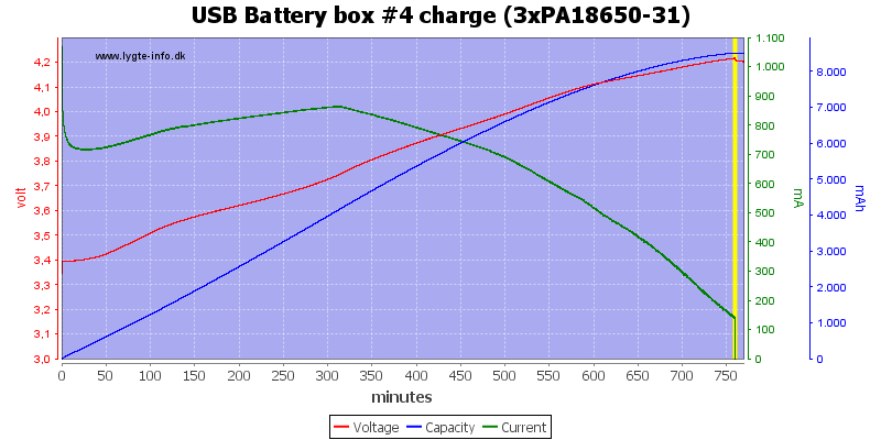 USB%20Battery%20box%20%234%20charge%20(3xPA18650-31)