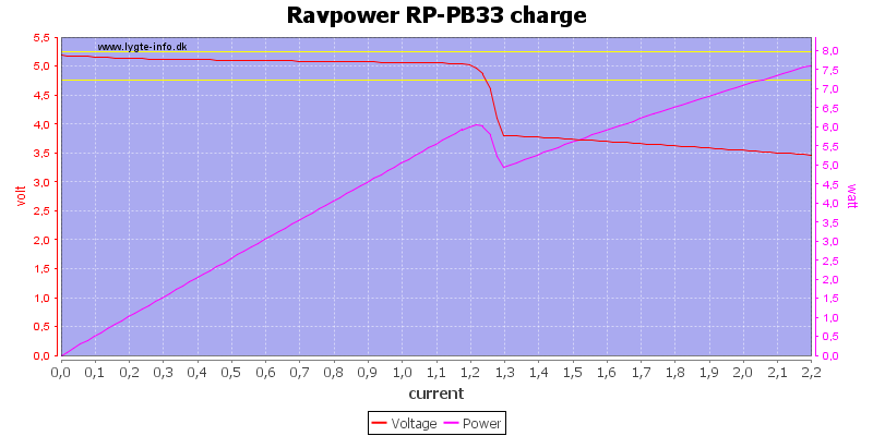 Ravpower%20RP-PB33%20charge%20load%20sweep