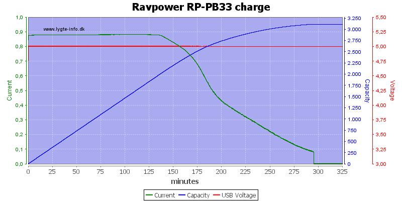 Ravpower%20RP-PB33%20charge