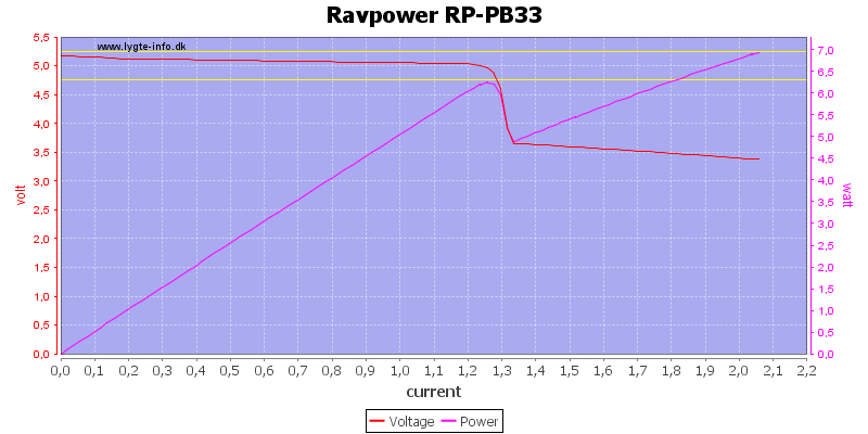 Ravpower%20RP-PB33%20load%20sweep