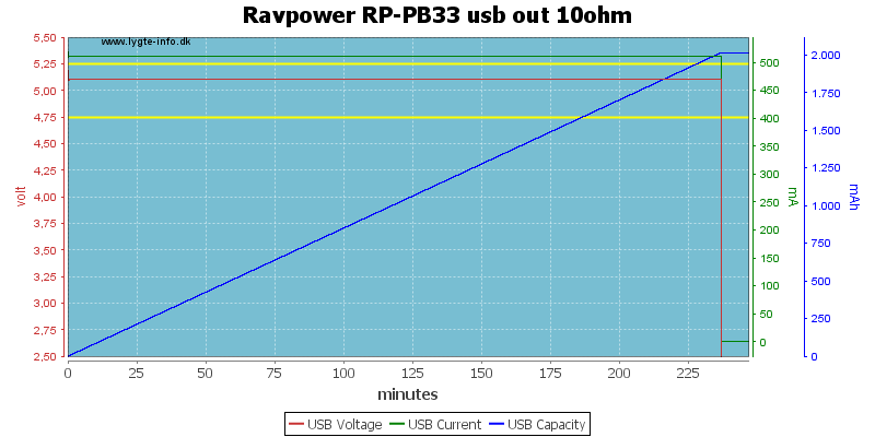Ravpower%20RP-PB33%20usb%20out%2010ohm