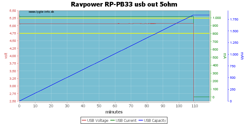 Ravpower%20RP-PB33%20usb%20out%205ohm