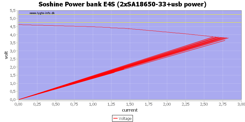 Soshine%20Power%20bank%20E4S%20%282xSA18650-33%2Busb%20power%29%20load%20sweep