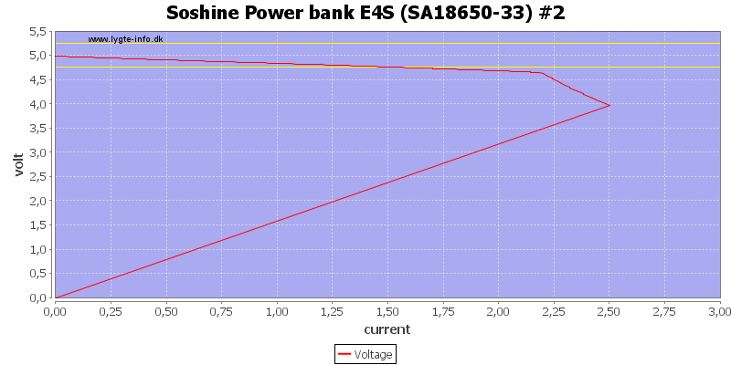 Soshine%20Power%20bank%20E4S%20%28SA18650-33%29%20%232%20load%20sweep