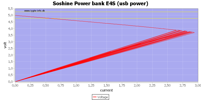 Soshine%20Power%20bank%20E4S%20%28usb%20power%29%20load%20sweep