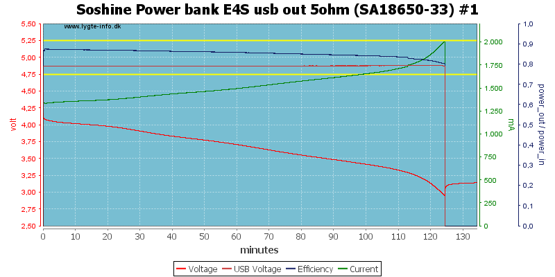 Soshine%20Power%20bank%20E4S%20usb%20out%205ohm%20%28SA18650-33%29%20%231