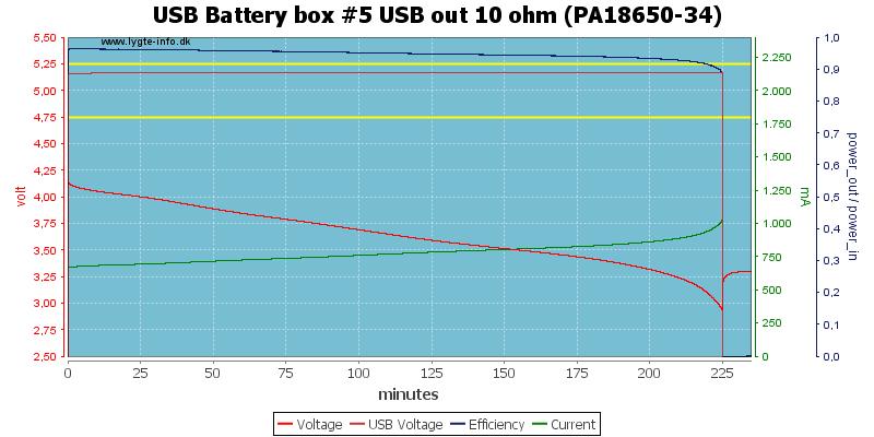 USB%20Battery%20box%20%235%20USB%20out%2010%20ohm%20(PA18650-34)