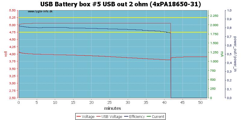 USB%20Battery%20box%20%235%20USB%20out%202%20ohm%20(4xPA18650-31)