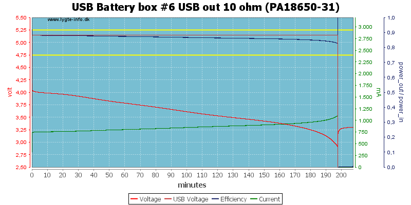 USB%20Battery%20box%20%236%20USB%20out%2010%20ohm%20(PA18650-31)