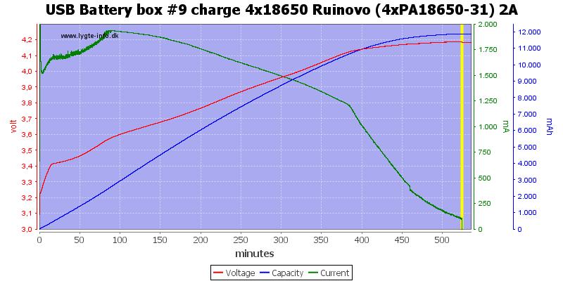 USB%20Battery%20box%20%239%20charge%204x18650%20Ruinovo%20(4xPA18650-31)%202A