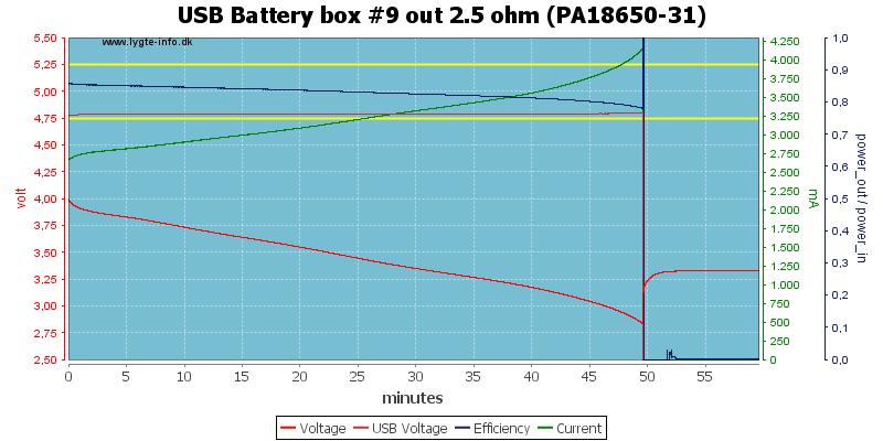 USB%20Battery%20box%20%239%20out%202.5%20ohm%20(PA18650-31)