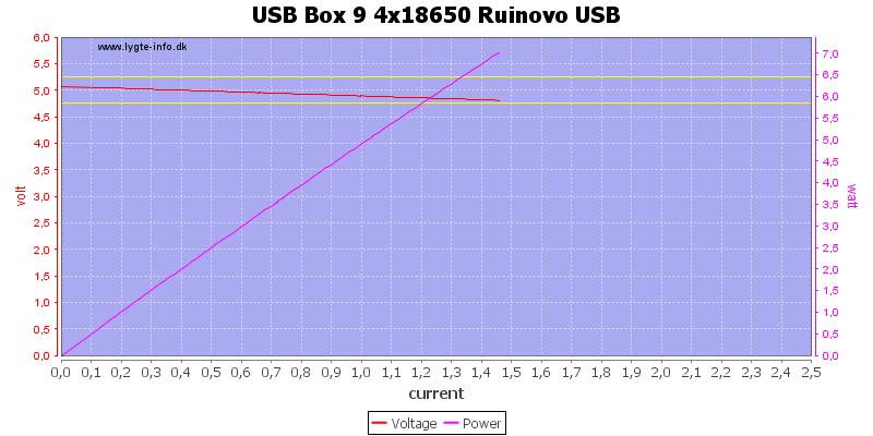 USB%20Box%209%204x18650%20Ruinovo%20USB%20load%20sweep