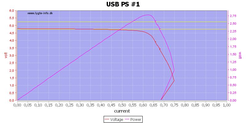 USB%20PS%20%231%20load%20sweep