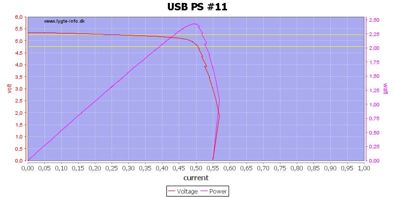 USB%20PS%20%2311%20load%20sweep