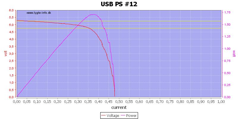 USB%20PS%20%2312%20load%20sweep