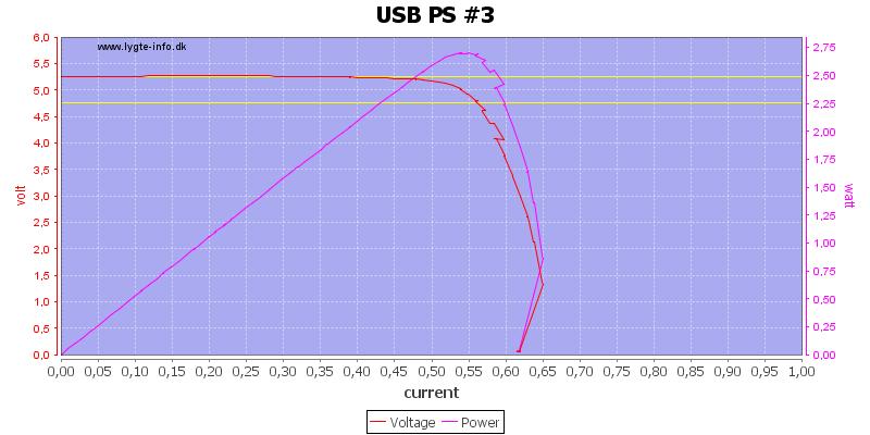 USB%20PS%20%233%20load%20sweep