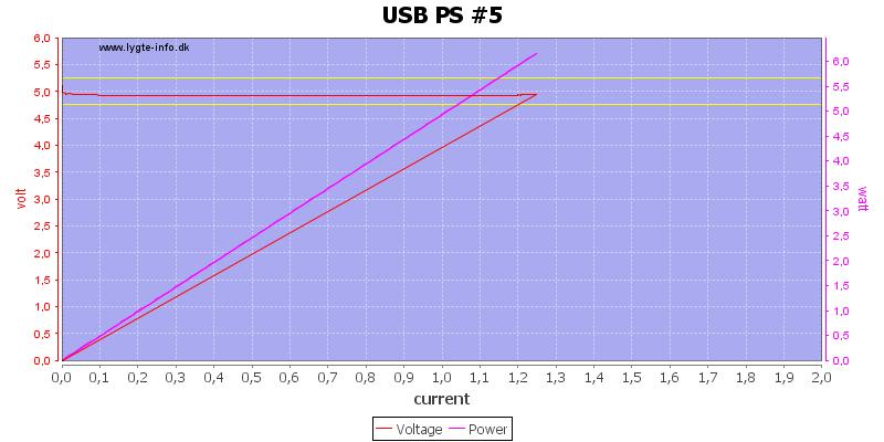 USB%20PS%20%235%20load%20sweep