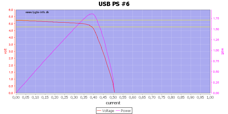 USB%20PS%20%236%20load%20sweep
