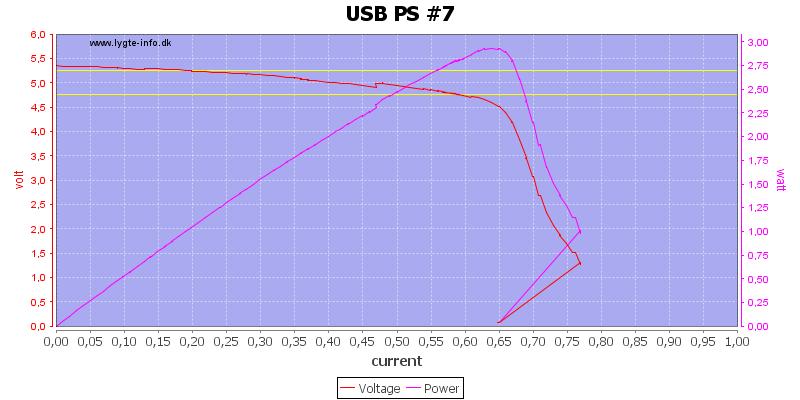 USB%20PS%20%237%20load%20sweep
