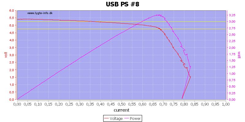 USB%20PS%20%238%20load%20sweep