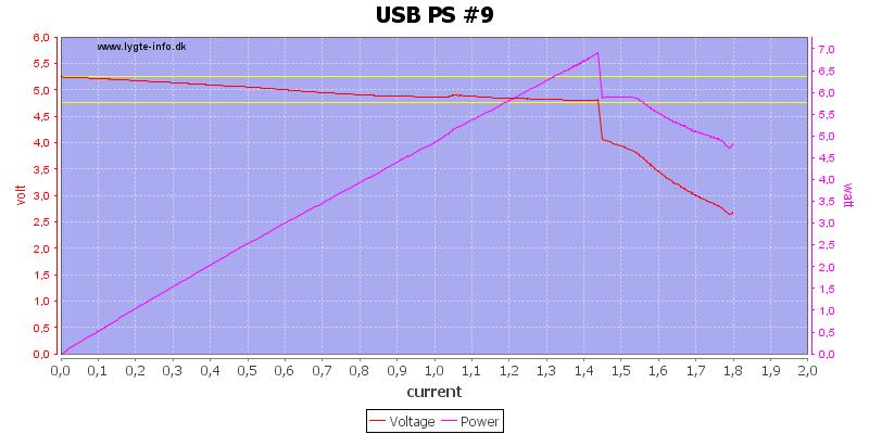 USB%20PS%20%239%20load%20sweep
